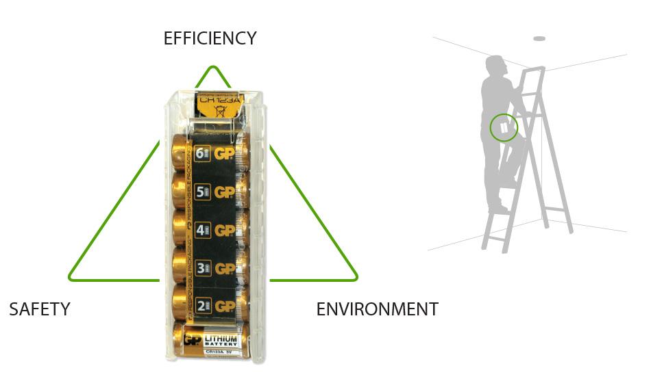 Responsible Packaging Battclip CR 123 Battery dispenser